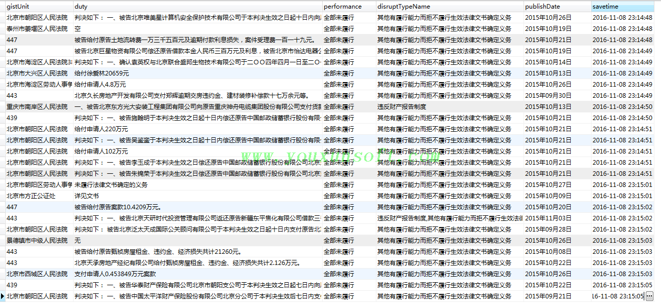 全国法院失信被执行人名单信息公布与查询V1-4