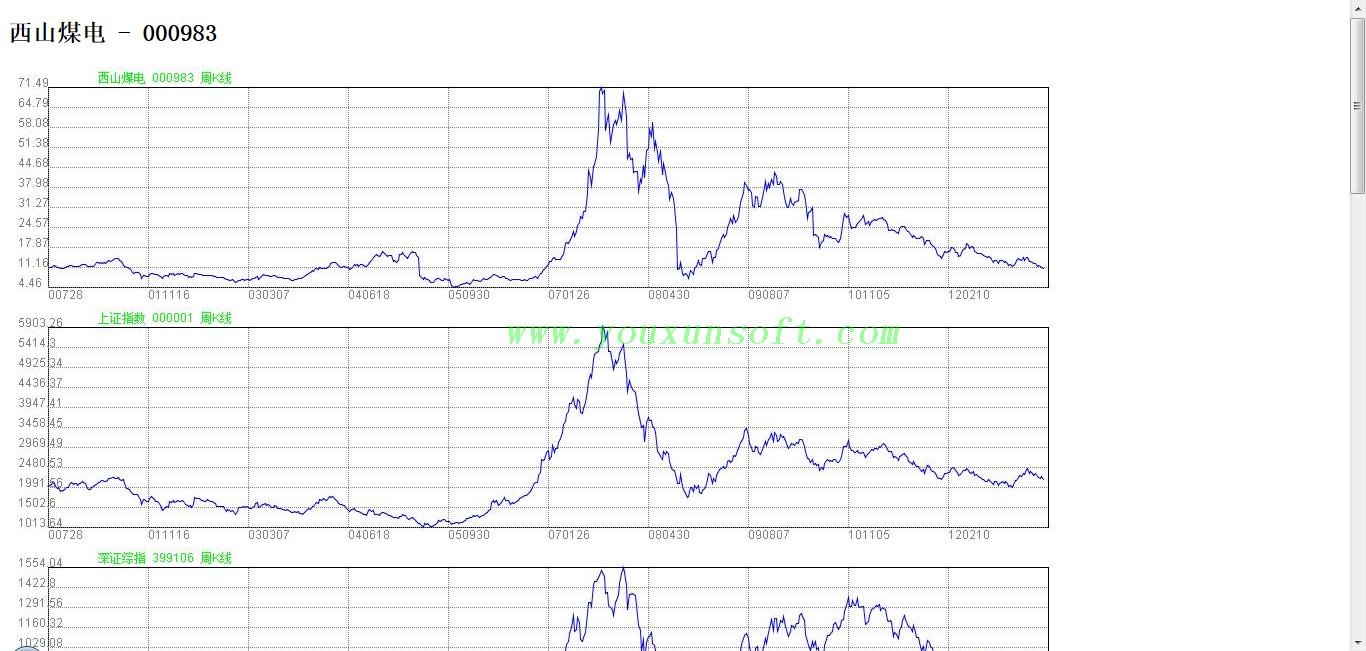 腾讯股票走势曲线分析器-7