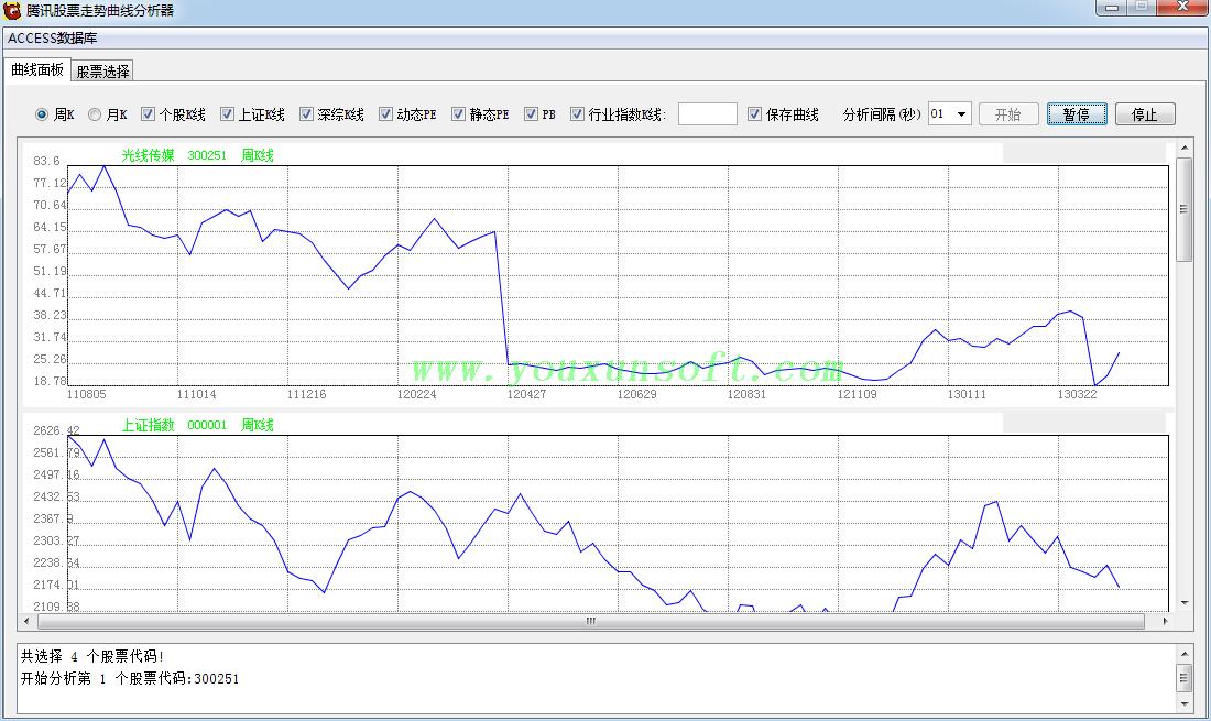 腾讯股票走势曲线分析器-1