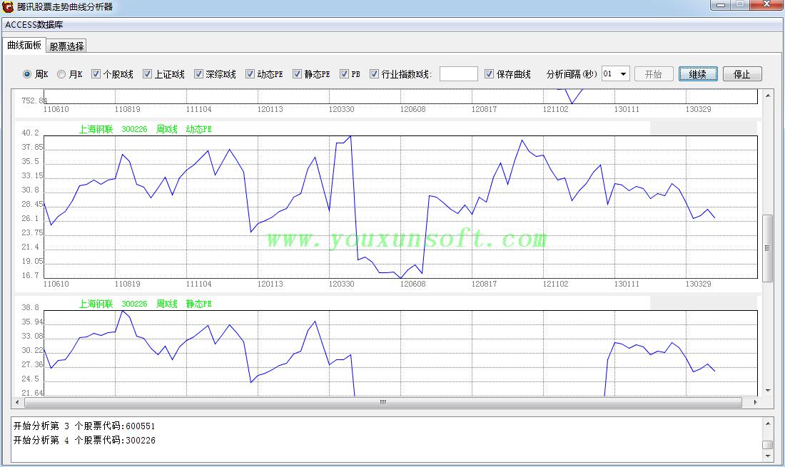 腾讯股票走势曲线分析器-3