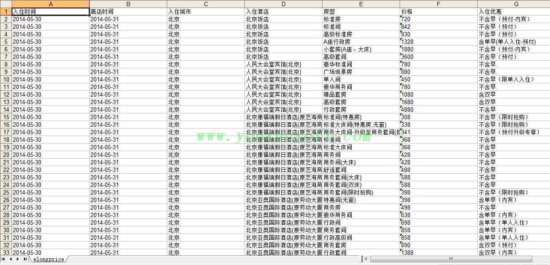 艺龙网酒店价格采集软件V4-2