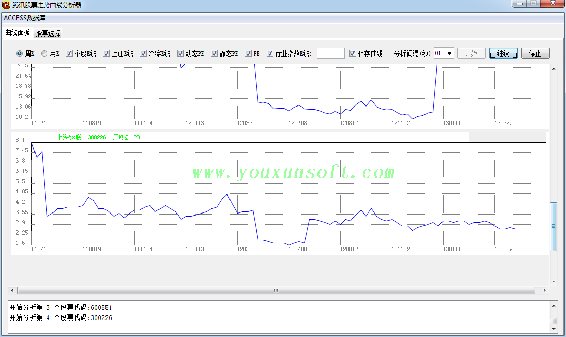 腾讯股票走势曲线分析器-4