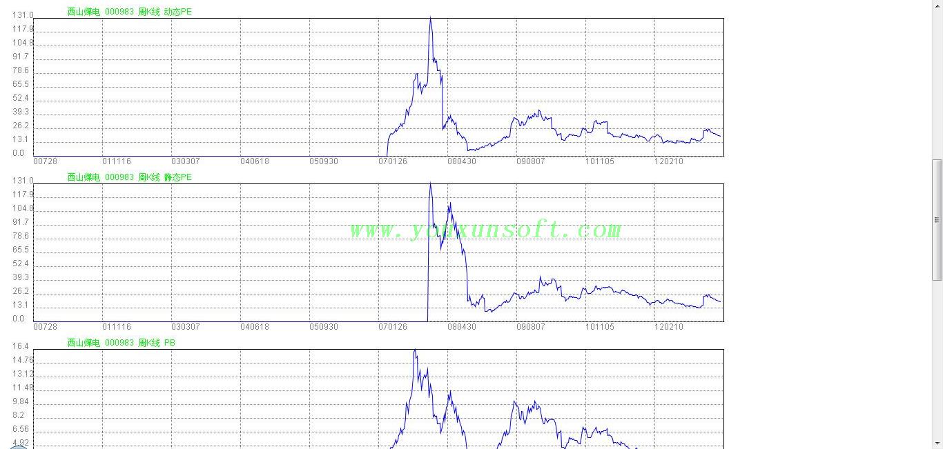 腾讯股票走势曲线分析器-8