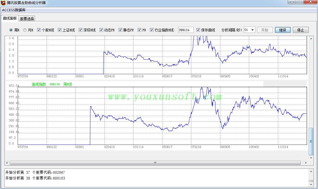 腾讯股票走势曲线分析器-5