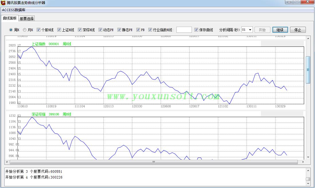 腾讯股票走势曲线分析器-2